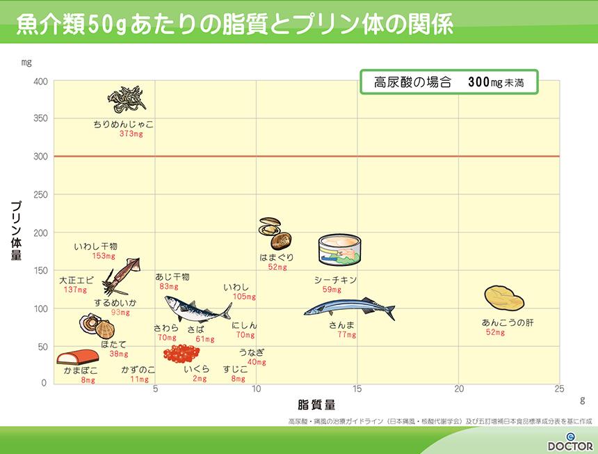 魚介類50gあたりの脂質とプリン体の関係